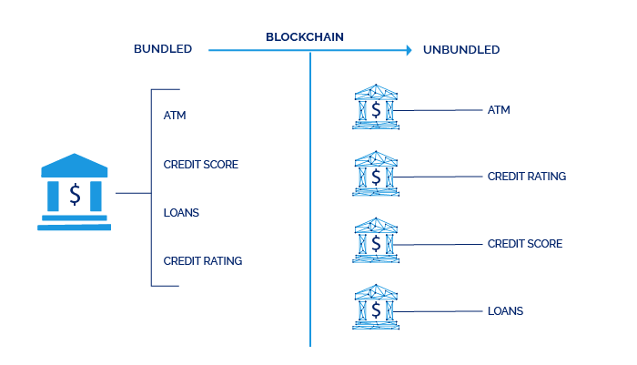 Why did Blockchain Go Financial Services First?