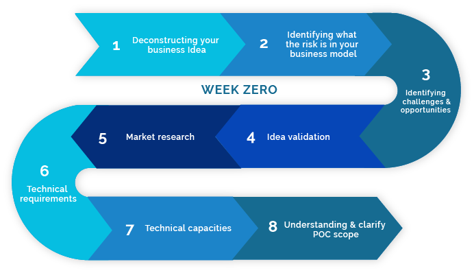 Week Zero - We help you deconstruct your idea into its main component parts first in order to differentiate the goals/problems of the idea from the solutions.