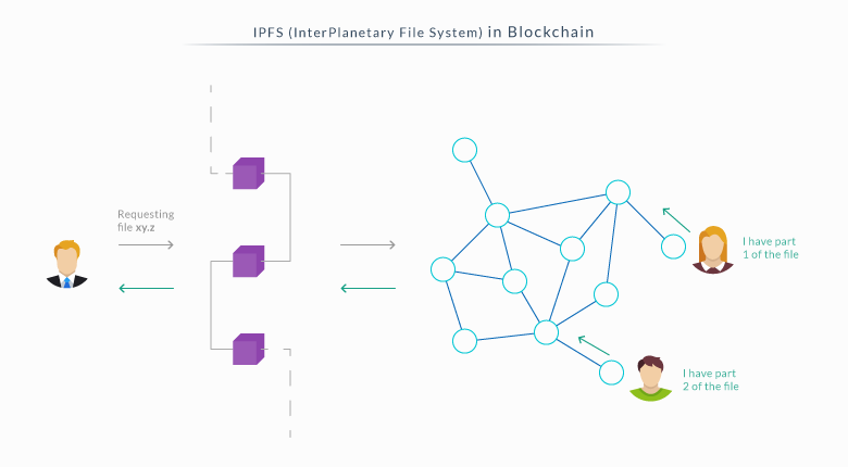 IPFS Protocol in Blockchain Technology