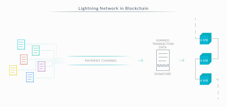Lightning Network Protocol in Blockchain
