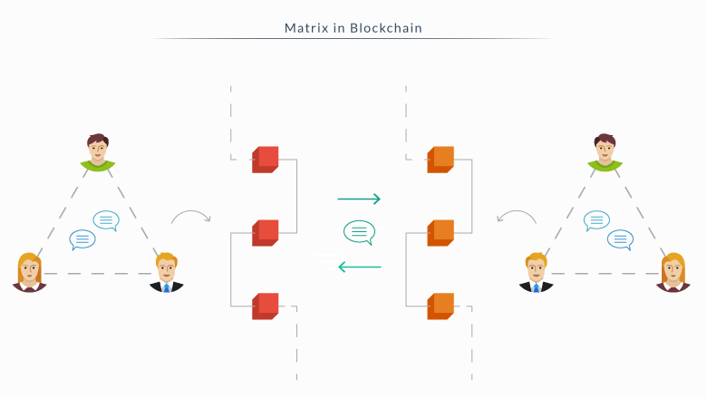Matrix Protocol in Blockchain Technology