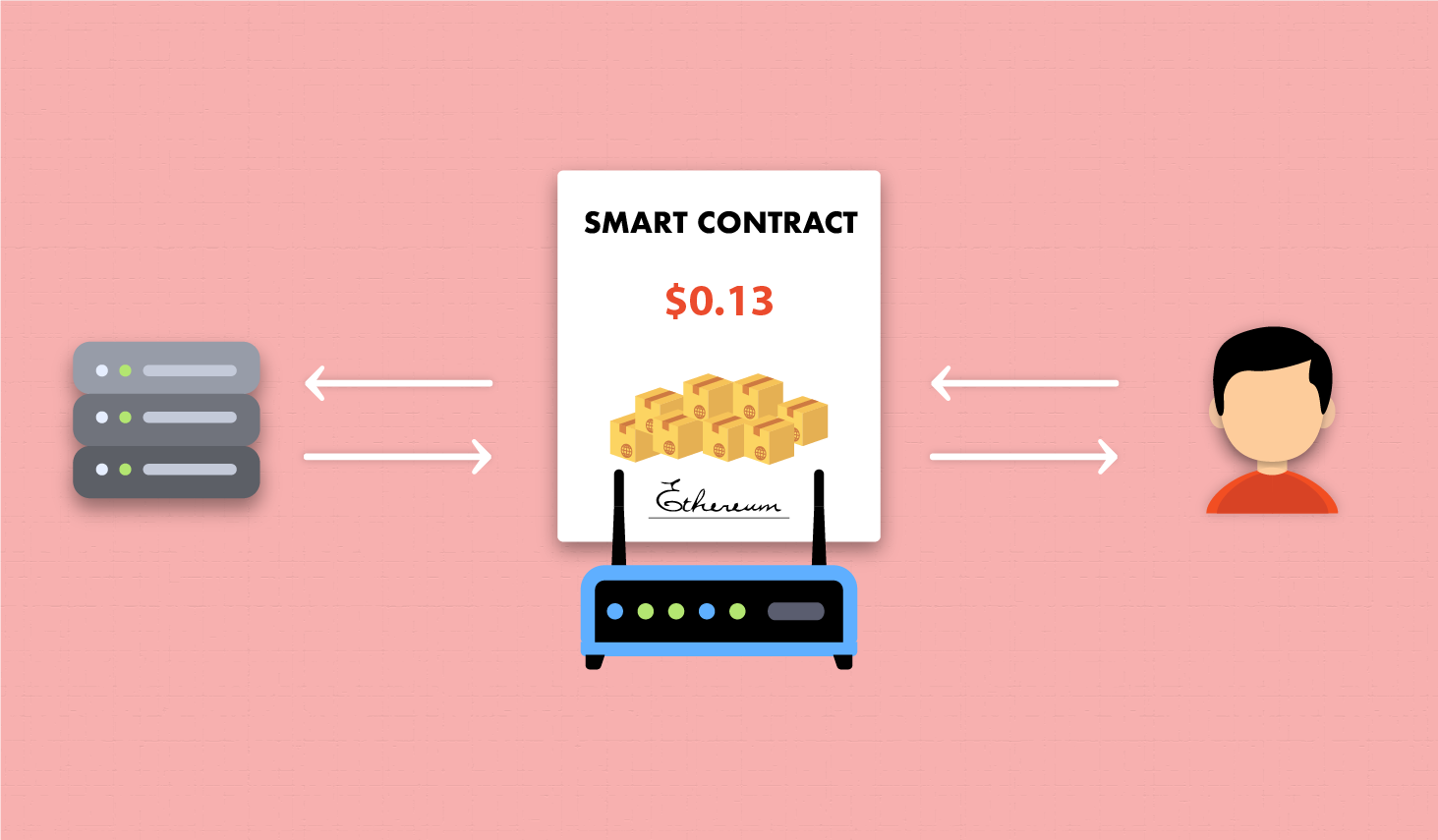 Internet Service Provision through Smart Contracts